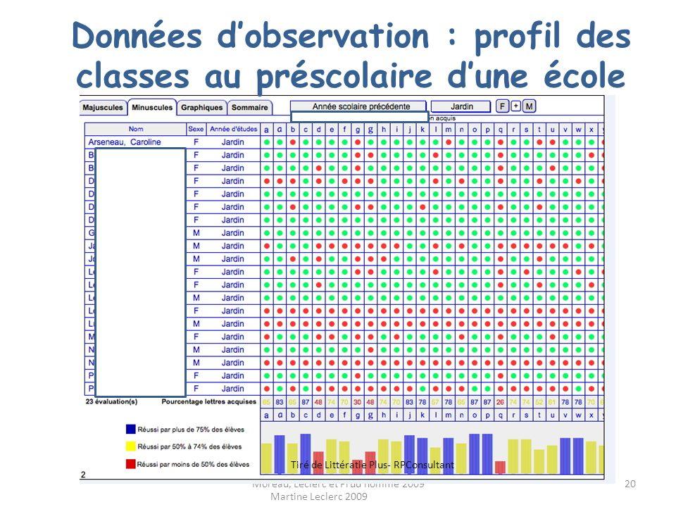 Données d'observation : profil des classes au préscolaire d'une école