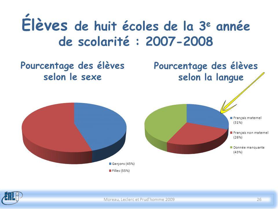 Élèves de huit écoles de la 3e année de scolarité : 2007-2008