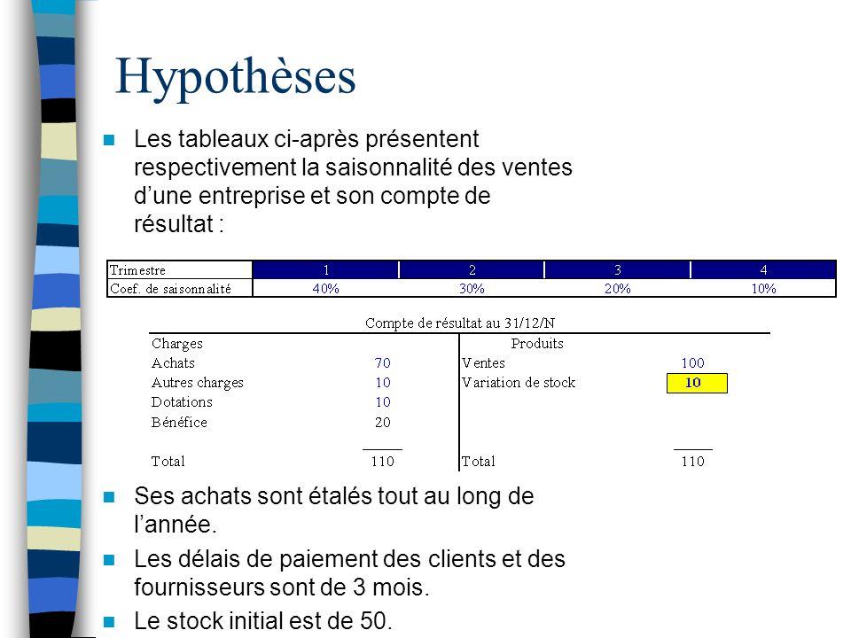 Hypothèses Les tableaux ci-après présentent respectivement la saisonnalité des ventes d'une entreprise et son compte de résultat :