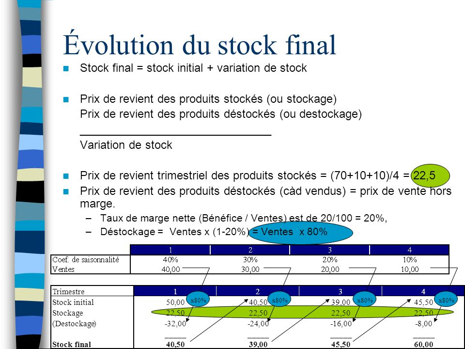Évolution du stock final