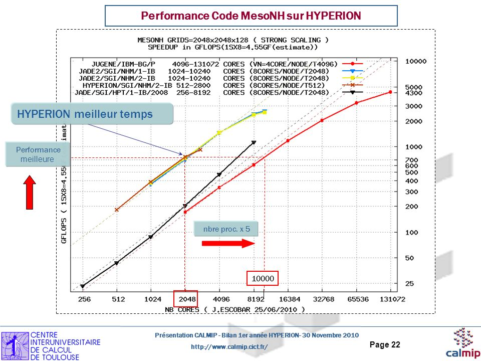 Performance Code MesoNH sur HYPERION