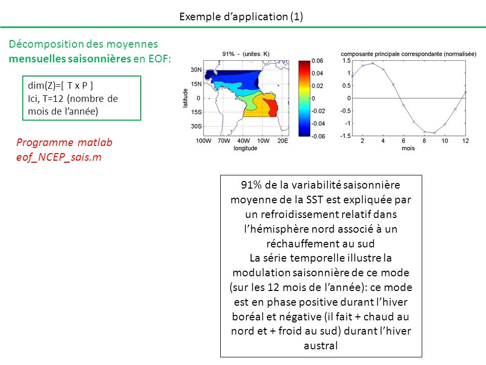 Exemple d'application (1)