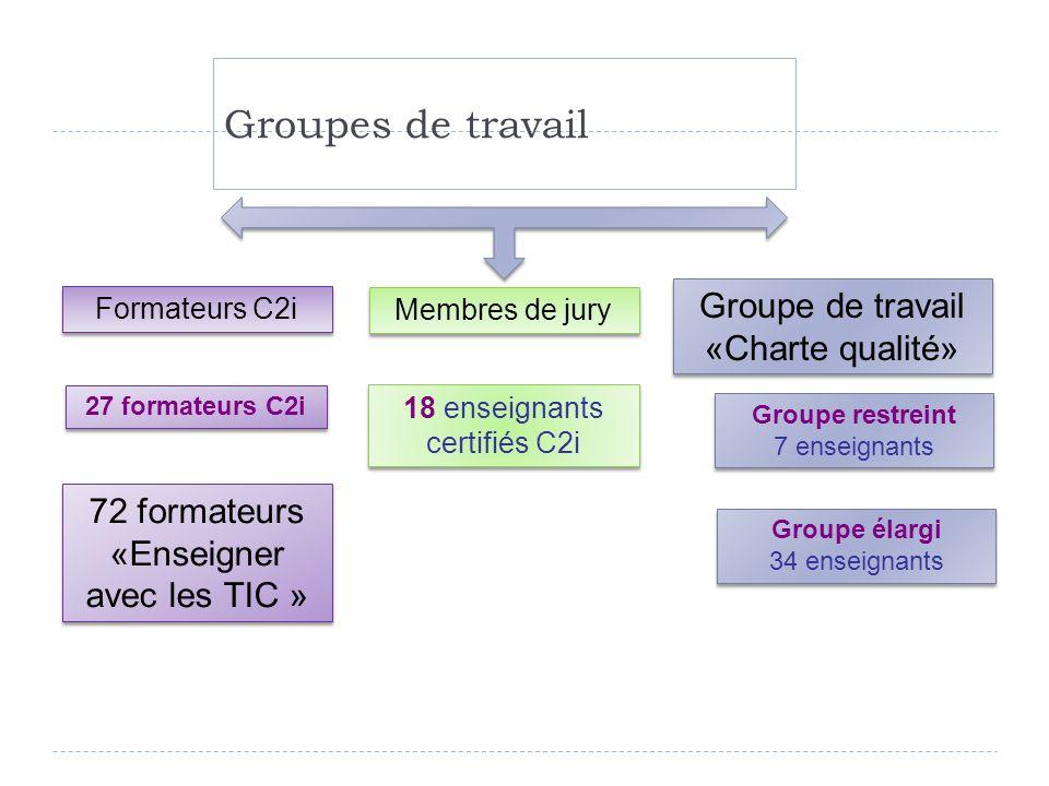 Groupes de travail Groupe de travail «Charte qualité»