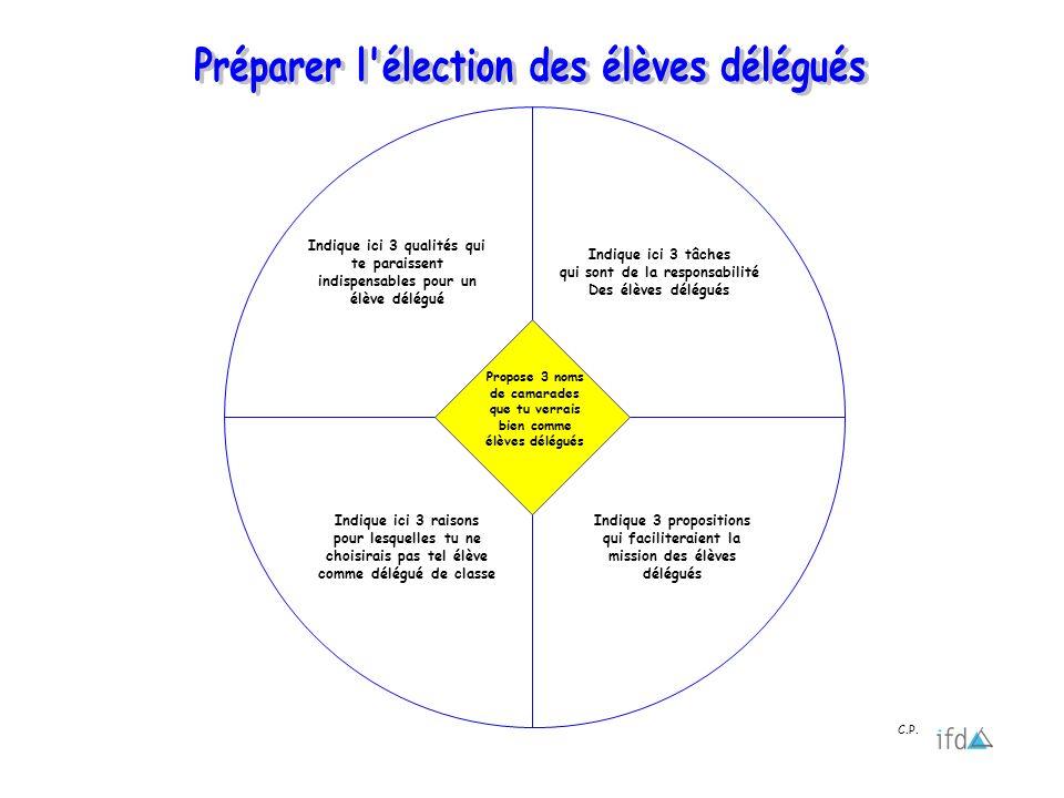 Préparer l élection des élèves délégués