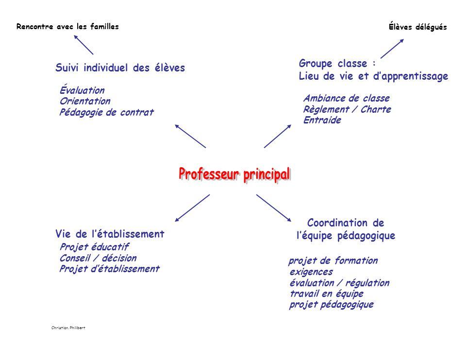 Professeur principal Groupe classe : Suivi individuel des élèves
