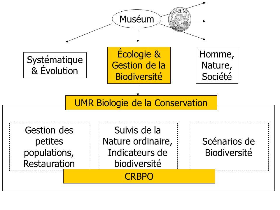 Systématique & Évolution Homme, Nature, Société