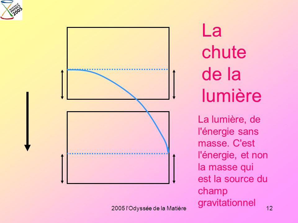La chute de la lumière La lumière, de l énergie sans masse. C est l énergie, et non la masse qui est la source du champ gravitationnel.