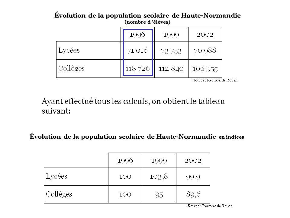Évolution de la population scolaire de Haute-Normandie en indices
