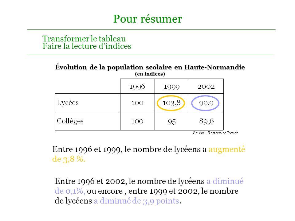Évolution de la population scolaire en Haute-Normandie (en indices)