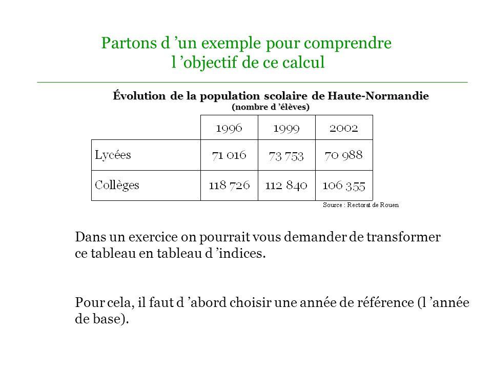 Partons d 'un exemple pour comprendre l 'objectif de ce calcul