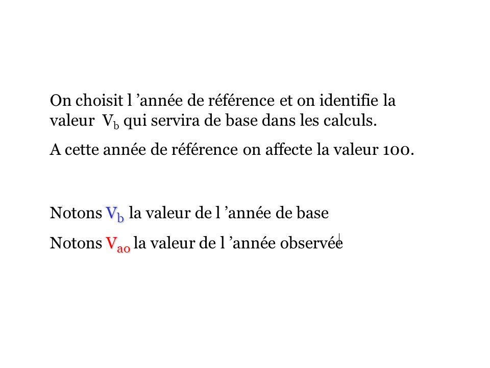 On choisit l 'année de référence et on identifie la valeur Vb qui servira de base dans les calculs.