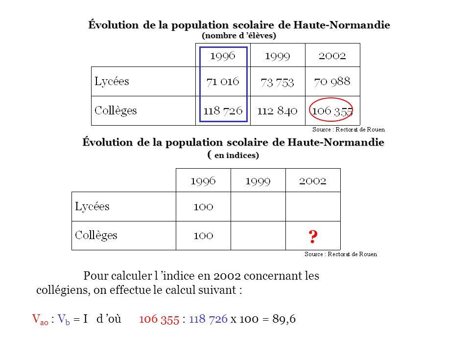 Évolution de la population scolaire de Haute-Normandie ( en indices)
