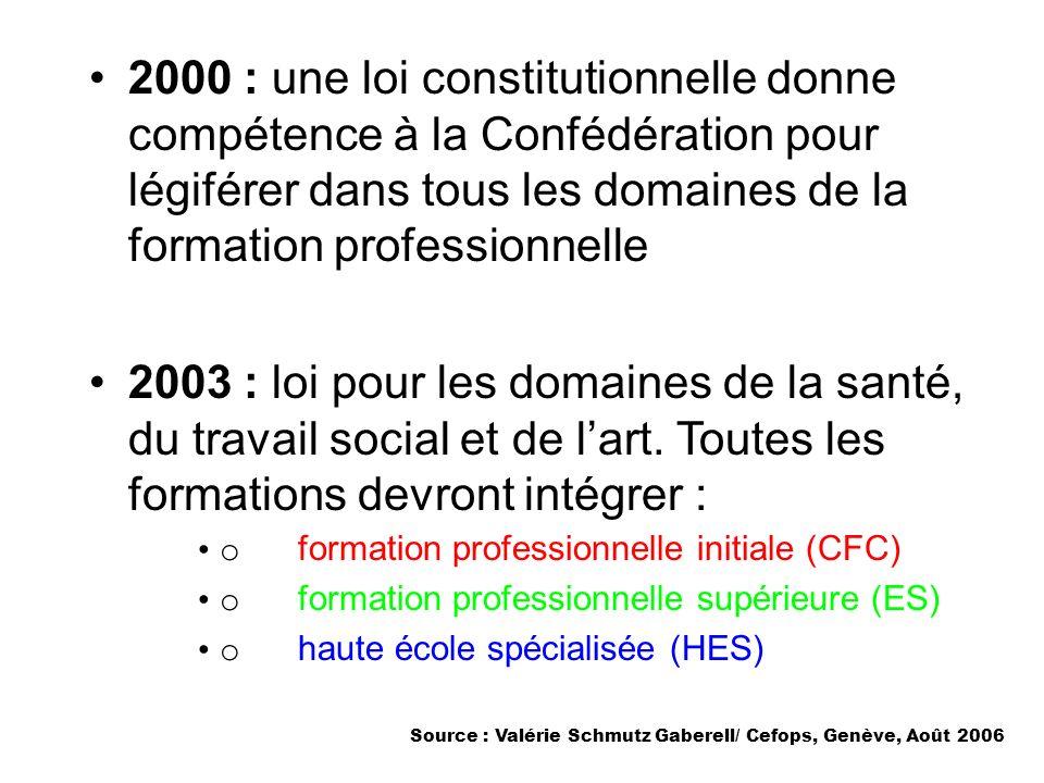 2000 : une loi constitutionnelle donne compétence à la Confédération pour légiférer dans tous les domaines de la formation professionnelle