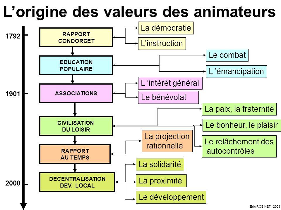 L'origine des valeurs des animateurs