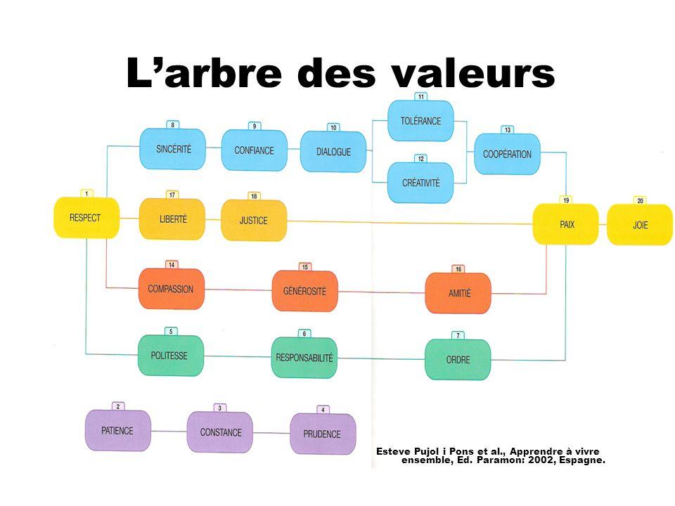 L'arbre des valeurs Esteve Pujol i Pons et al., Apprendre à vivre ensemble, Ed.