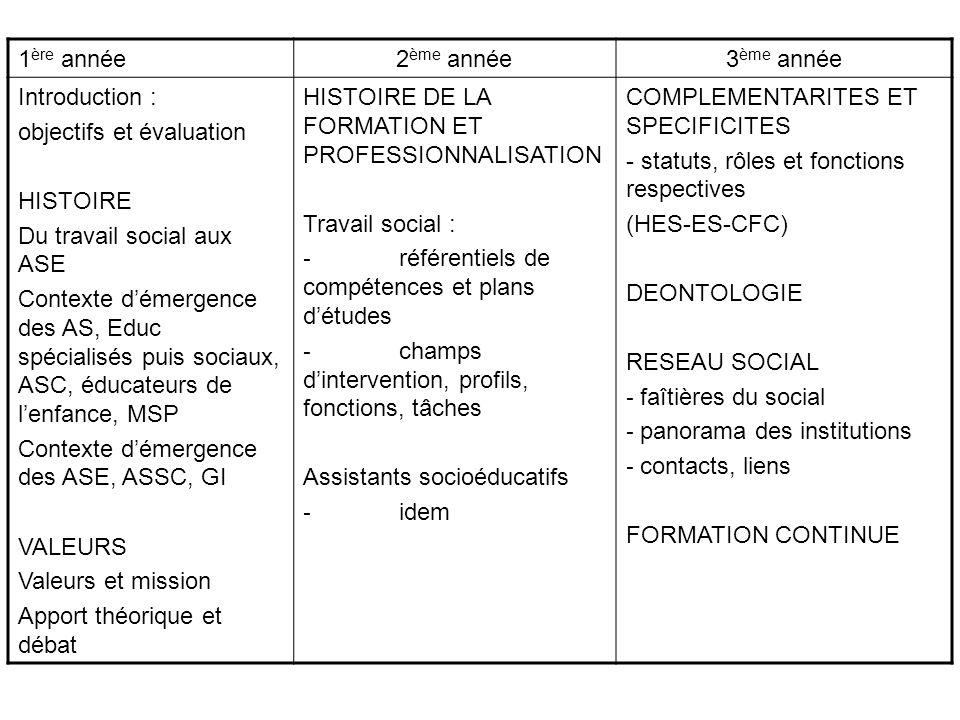 1ère année 2ème année. 3ème année. Introduction : objectifs et évaluation. HISTOIRE. Du travail social aux ASE.