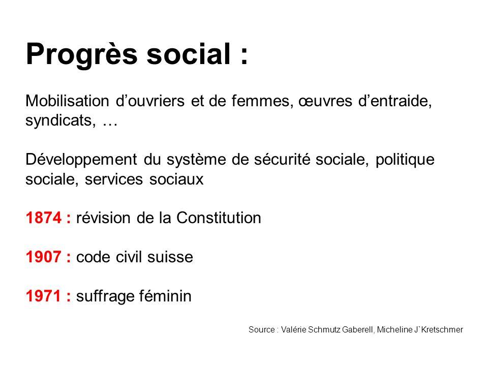 Progrès social : Mobilisation d'ouvriers et de femmes, œuvres d'entraide, syndicats, …