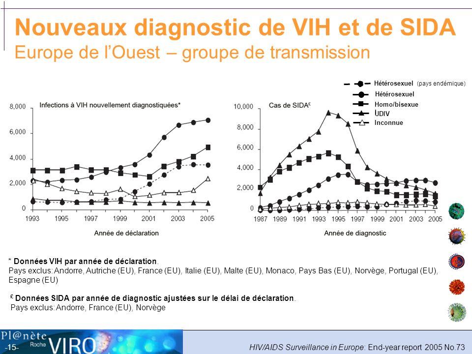 Nouveaux diagnostic de VIH et de SIDA Europe de l'Ouest – groupe de transmission