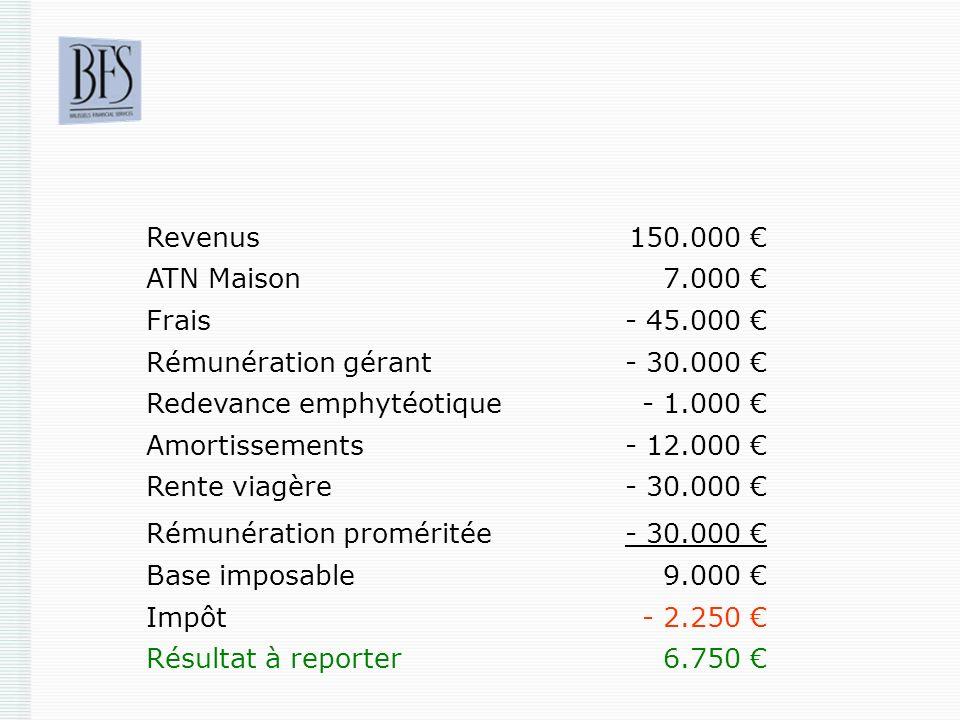 Revenus 150.000 € ATN Maison. 7.000 € Frais. - 45.000 € Rémunération gérant. - 30.000 € Redevance emphytéotique.