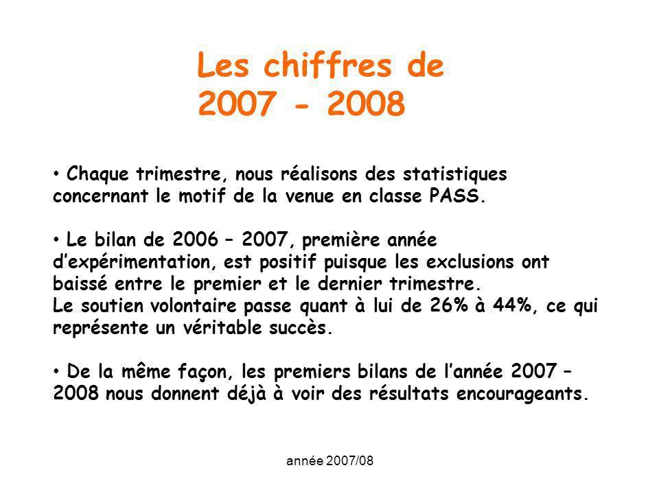 Les chiffres de 2007 - 2008 Chaque trimestre, nous réalisons des statistiques concernant le motif de la venue en classe PASS.