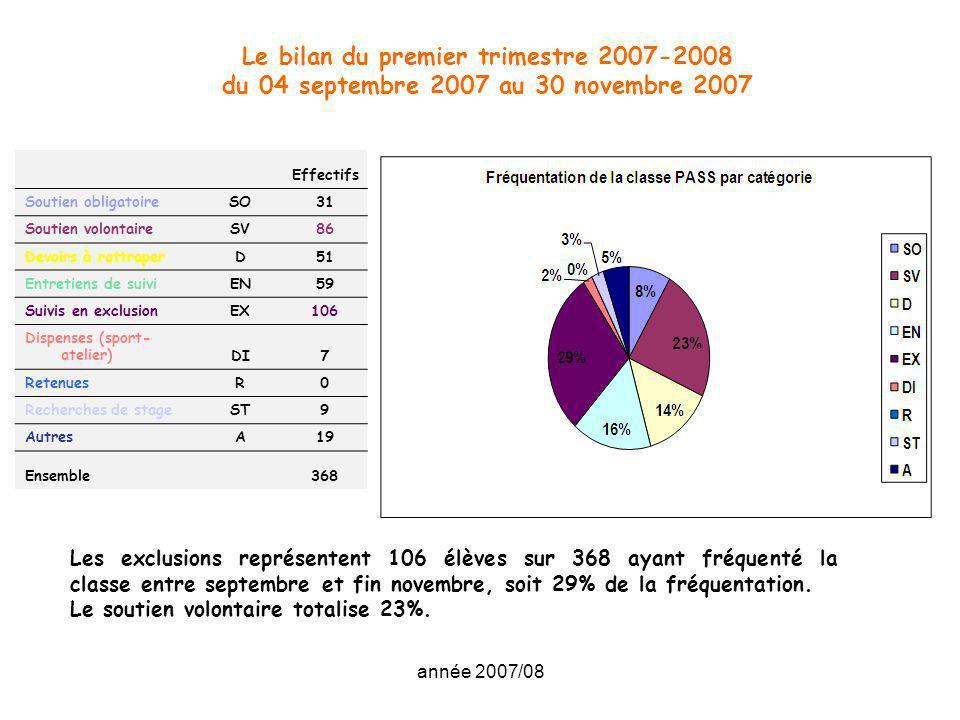 Le bilan du premier trimestre 2007-2008 du 04 septembre 2007 au 30 novembre 2007