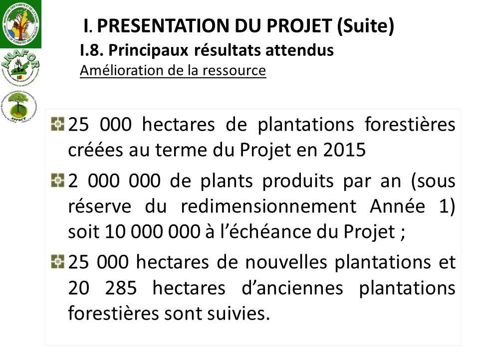 I. PRESENTATION DU PROJET (Suite) I. 8