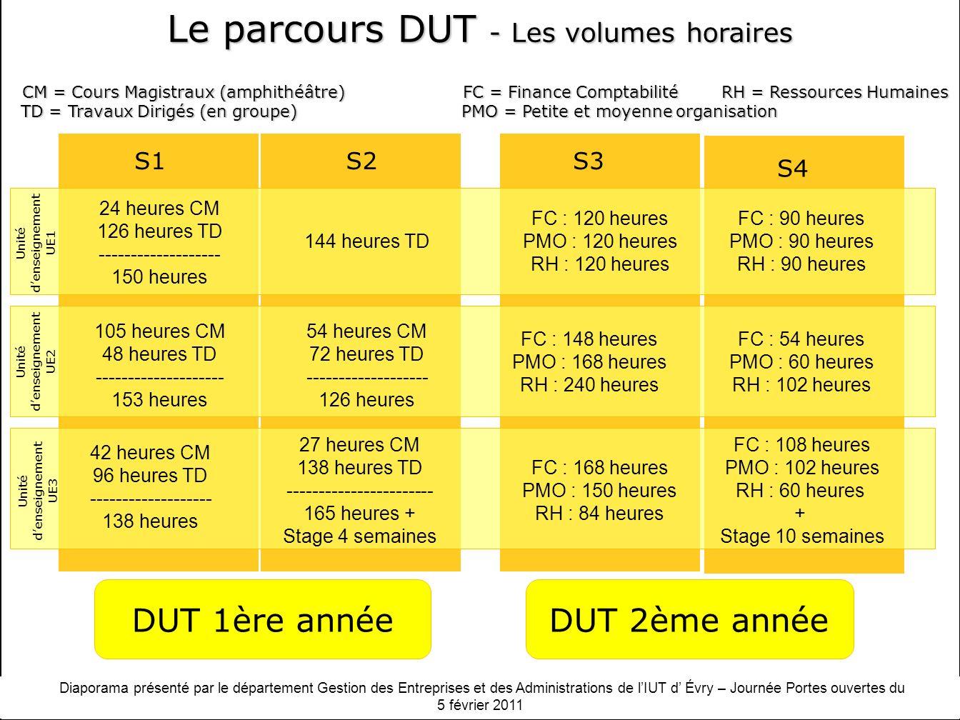 Le parcours DUT - Les volumes horaires
