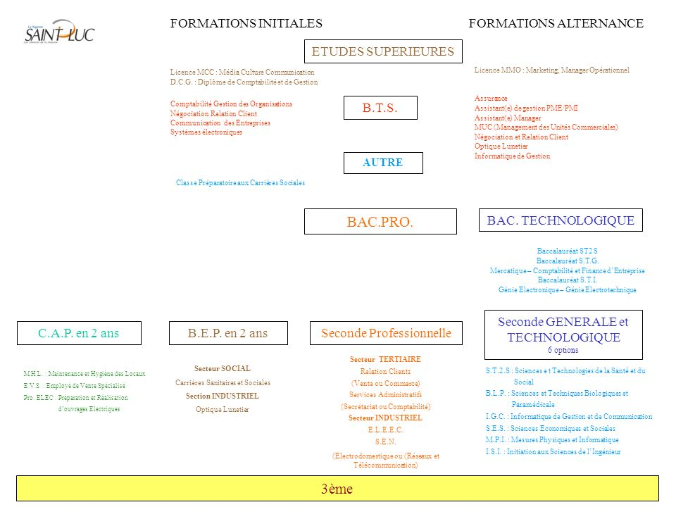 BAC.PRO. 3ème FORMATIONS INITIALES FORMATIONS ALTERNANCE