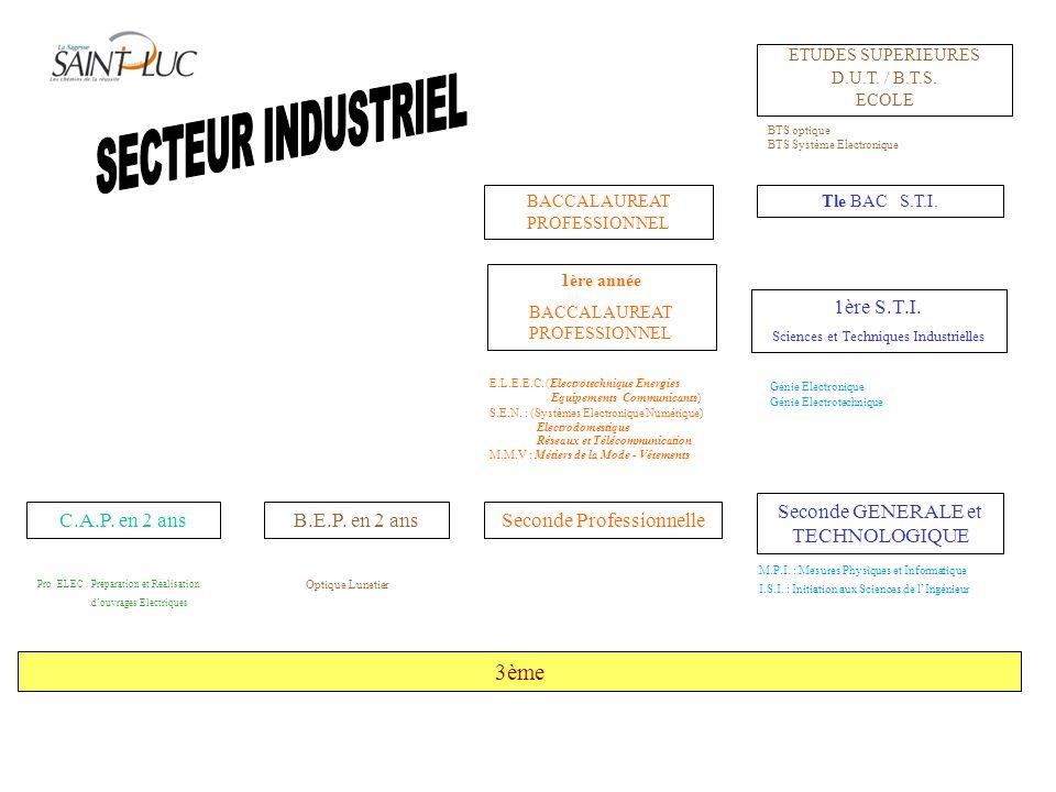 SECTEUR INDUSTRIEL 3ème 1ère S.T.I. Seconde GENERALE et TECHNOLOGIQUE