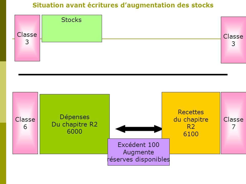 Situation avant écritures d'augmentation des stocks