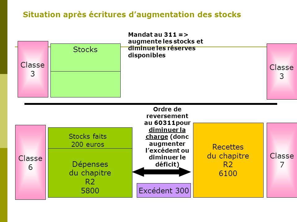 Situation après écritures d'augmentation des stocks