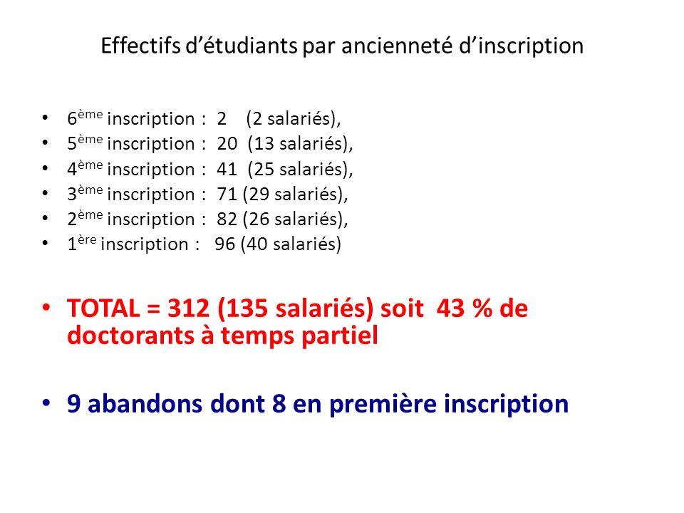 Effectifs d'étudiants par ancienneté d'inscription