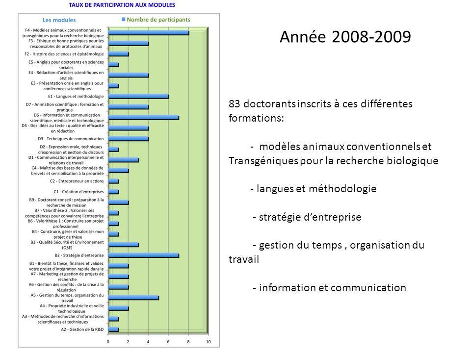 Année 2008-2009 83 doctorants inscrits à ces différentes formations: