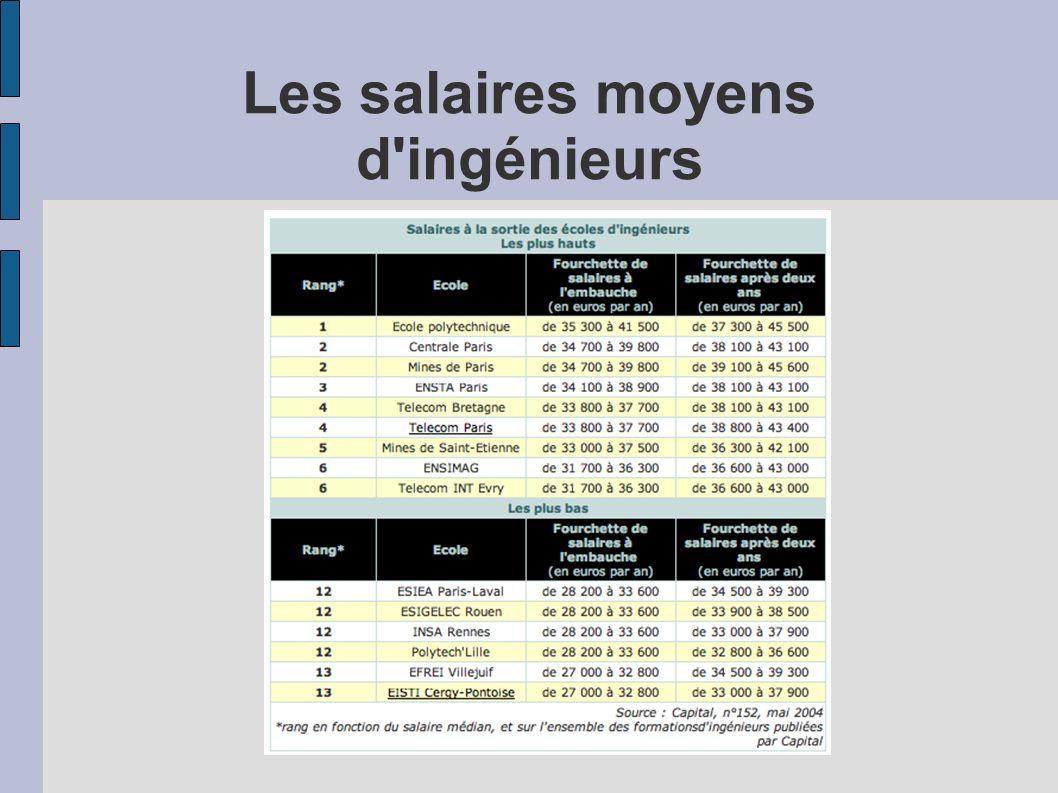 Les salaires moyens d ingénieurs