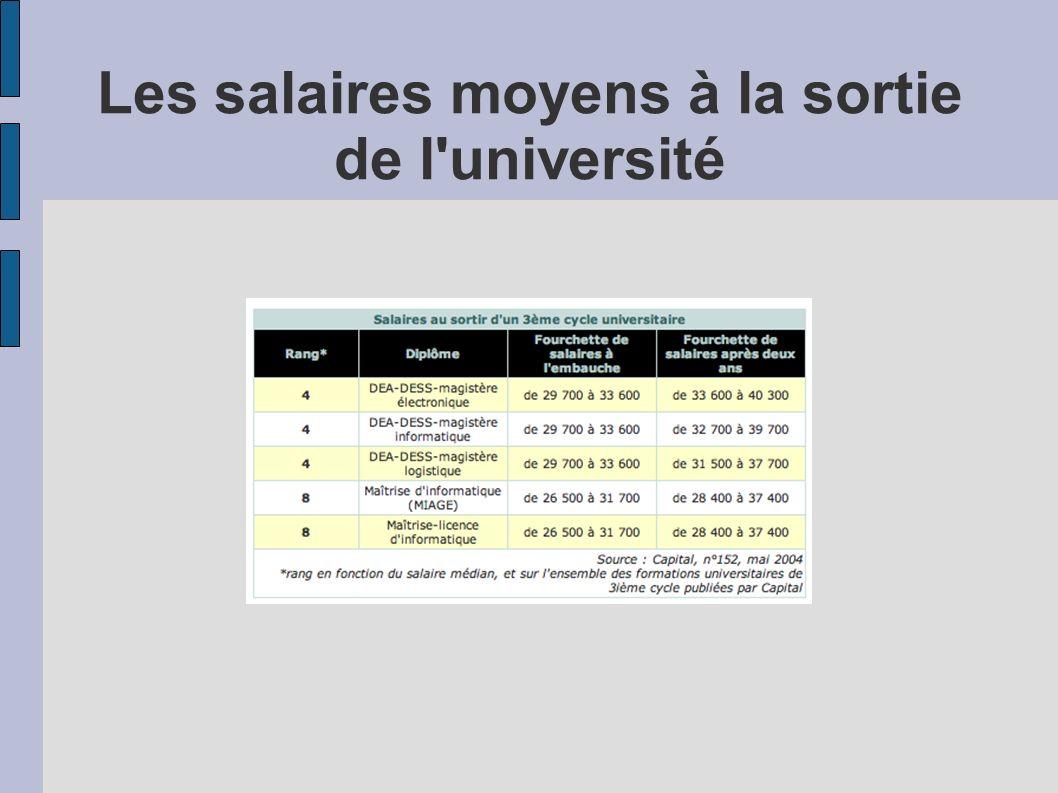 Les salaires moyens à la sortie de l université