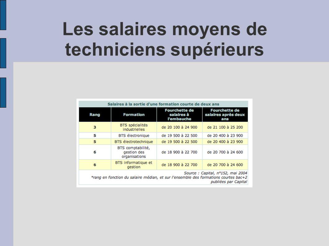 Les salaires moyens de techniciens supérieurs