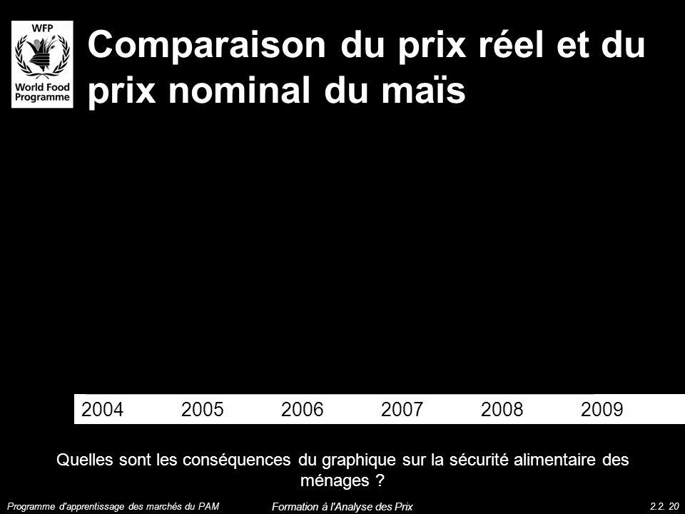 Comparaison du prix réel et du prix nominal du maïs