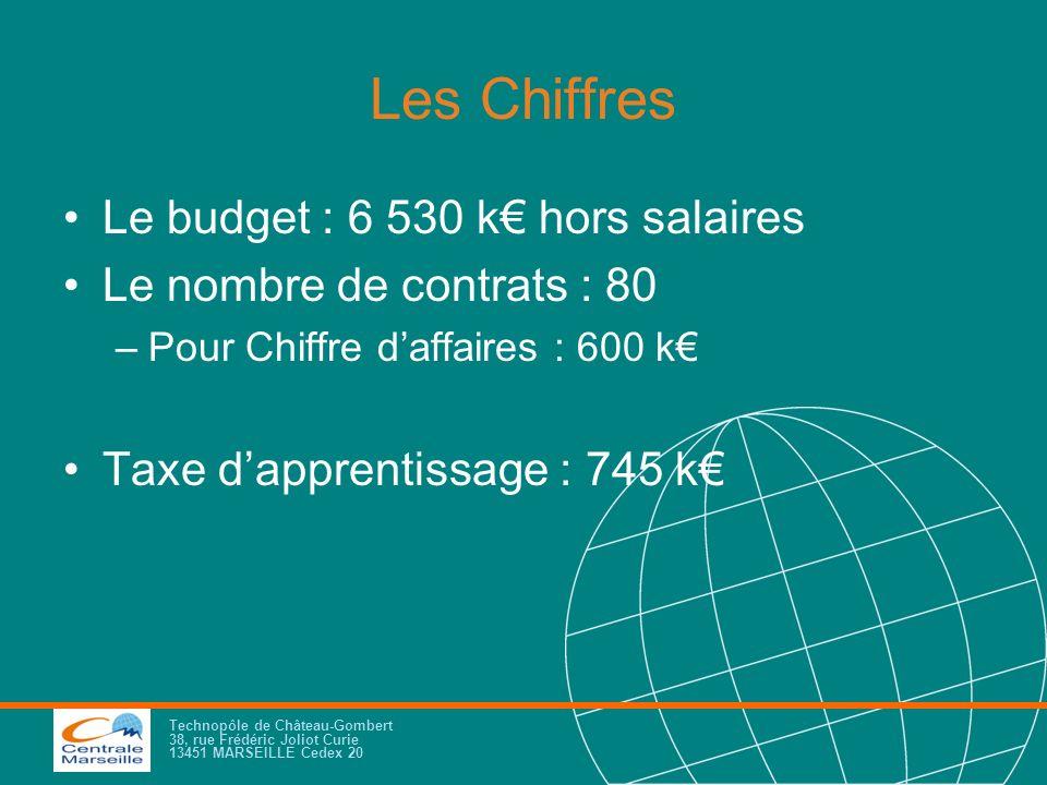 Les Chiffres Le budget : 6 530 k€ hors salaires