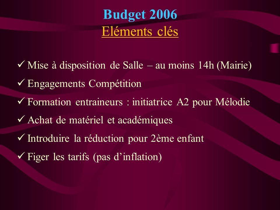 Budget 2006 Eléments clés Mise à disposition de Salle – au moins 14h (Mairie) Engagements Compétition.