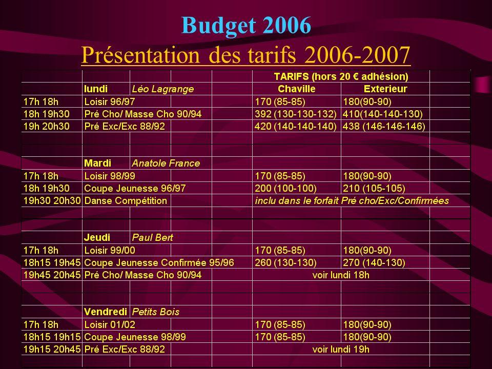 Budget 2006 Présentation des tarifs 2006-2007