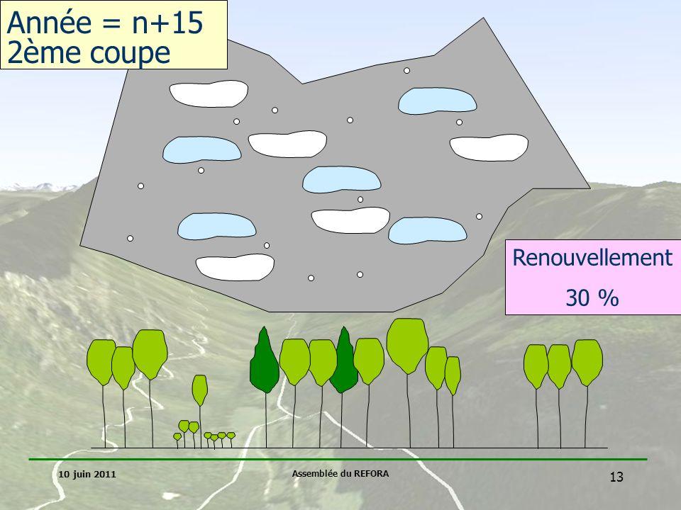 Année = n+15 2ème coupe Renouvellement 30 % 10 juin 2011