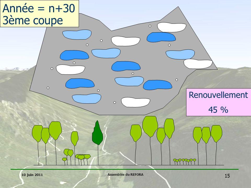 Année = n+30 3ème coupe Renouvellement 45 % 10 juin 2011