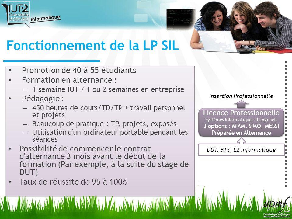 Fonctionnement de la LP SIL
