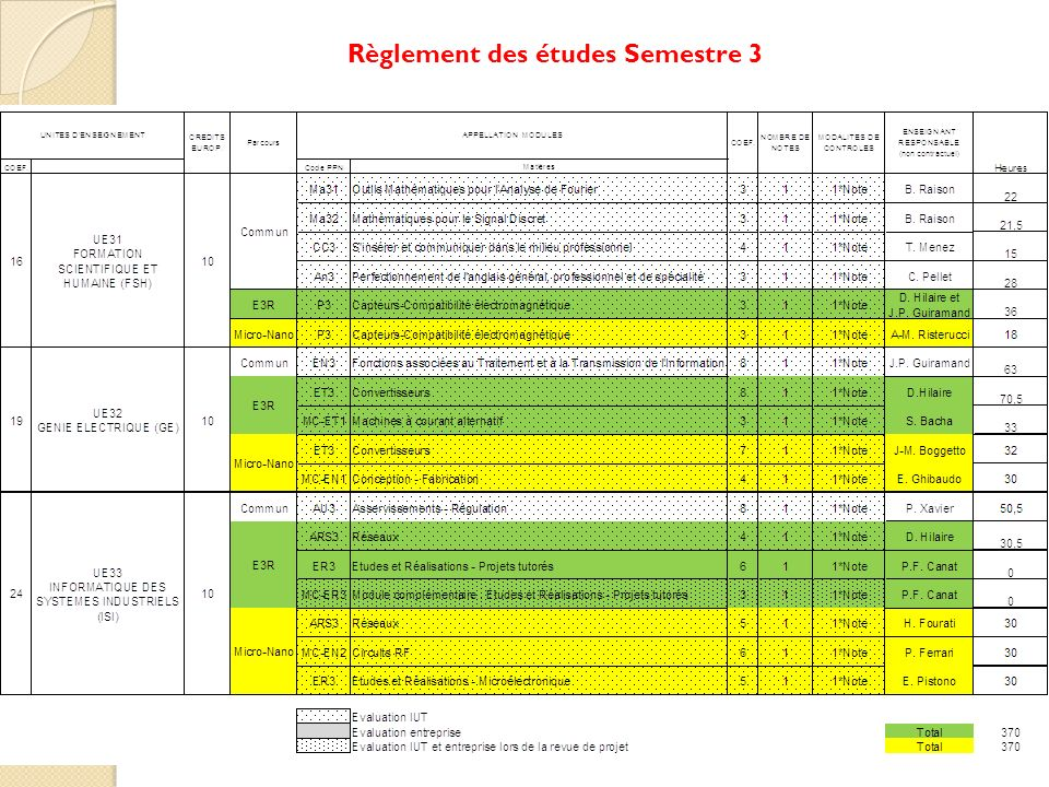 Règlement des études Semestre 3