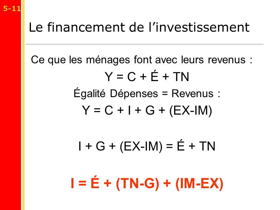 Le financement de l'investissement