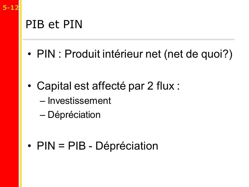 PIN : Produit intérieur net (net de quoi )