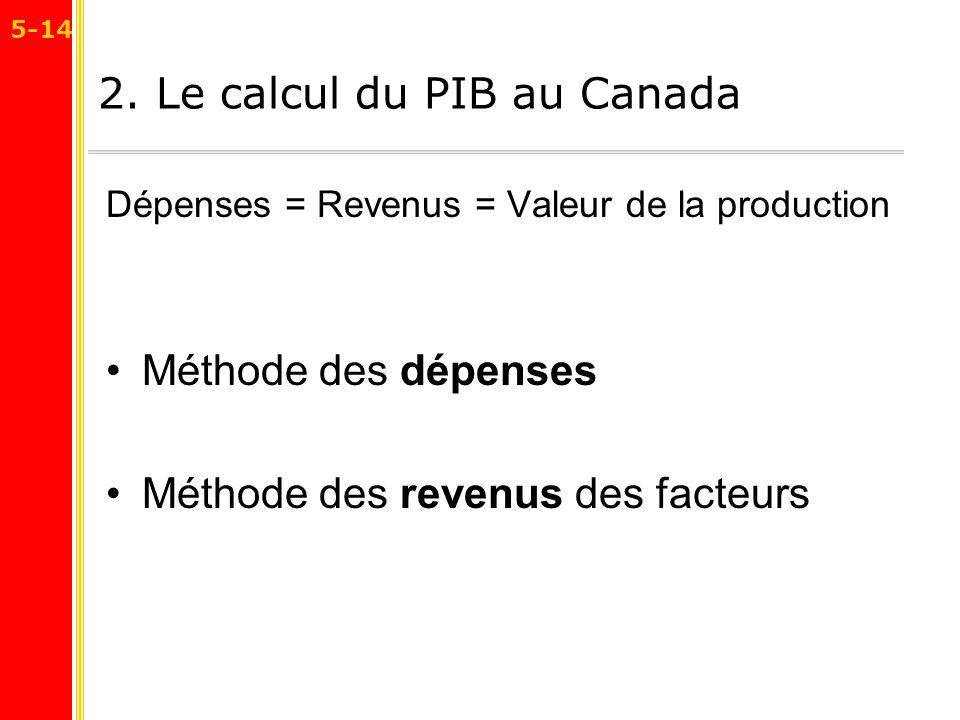 2. Le calcul du PIB au Canada