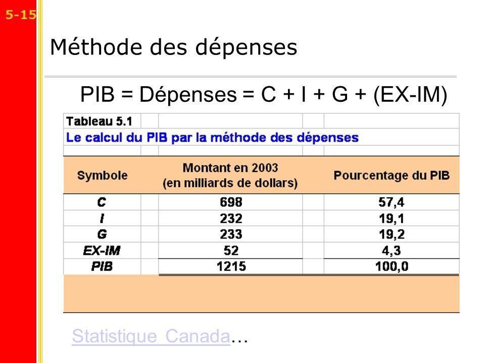 PIB = Dépenses = C + I + G + (EX-IM)