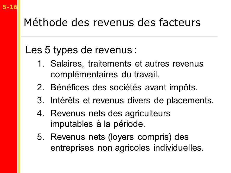 Méthode des revenus des facteurs