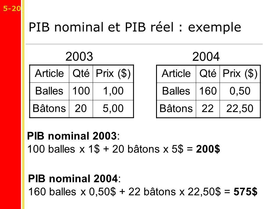 PIB nominal et PIB réel : exemple